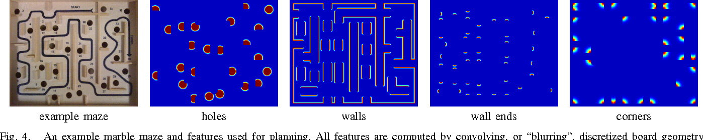 "Fig. 4. An example marble maze and features used for planning. All features are computed by convolving, or ""blurring"", discretized board geometry with two different kernel sizes (only one is shown here for each feature)."