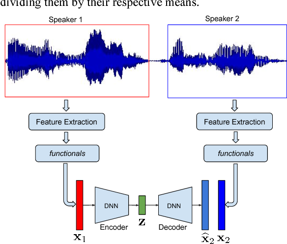 Figure 1 for Towards an Unsupervised Entrainment Distance in Conversational Speech using Deep Neural Networks