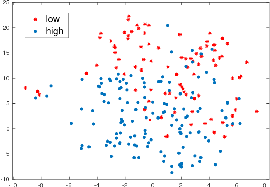 Figure 3 for Towards an Unsupervised Entrainment Distance in Conversational Speech using Deep Neural Networks