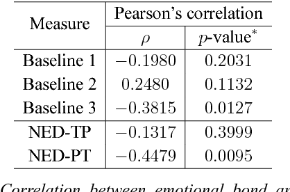 Figure 4 for Towards an Unsupervised Entrainment Distance in Conversational Speech using Deep Neural Networks