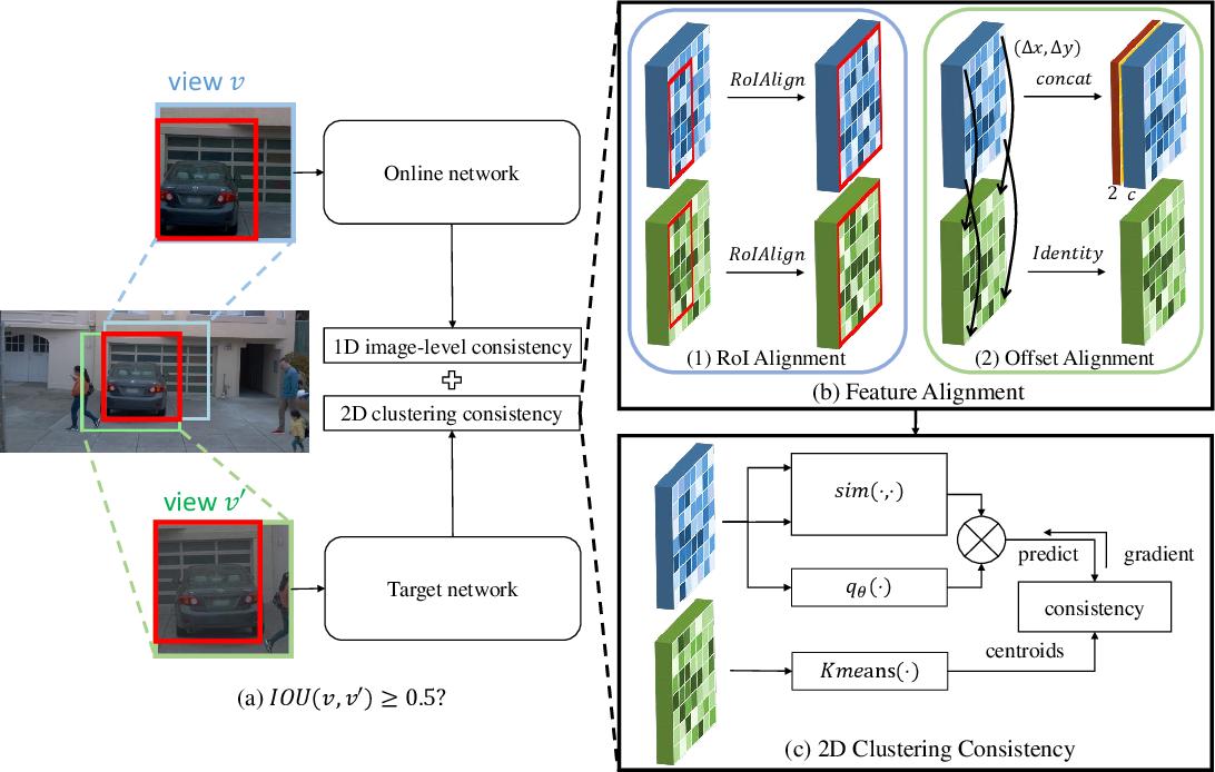 Figure 3 for MultiSiam: Self-supervised Multi-instance Siamese Representation Learning for Autonomous Driving