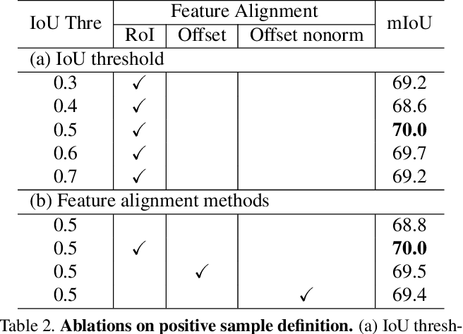 Figure 4 for MultiSiam: Self-supervised Multi-instance Siamese Representation Learning for Autonomous Driving