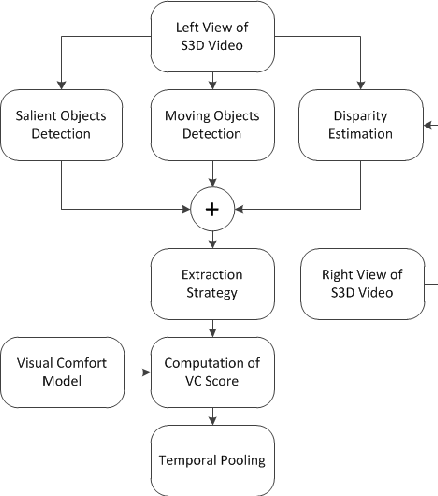 Fig. 1. Overview of our proposed VCA metric framework