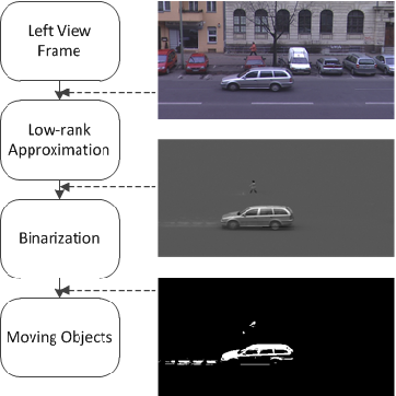 Fig. 3. Algorithm for motion detection