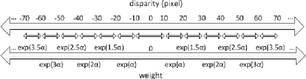 Fig. 5. Non-linear mapping between disparity values and visual comfort weights