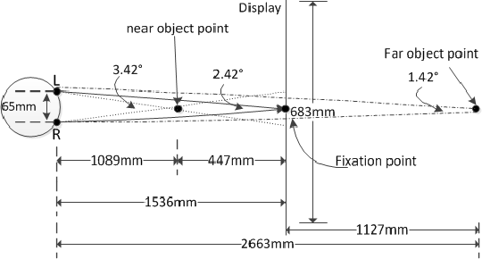 Fig. 6. Geometric viewing conditions of our subjective assessment