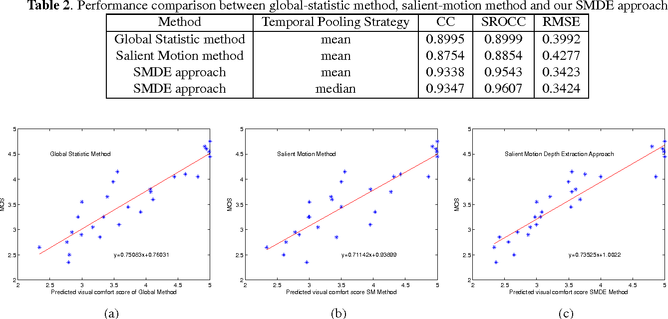 Table 2. Performance comparison between global-statistic method, salient-motion method and our SMDE approach