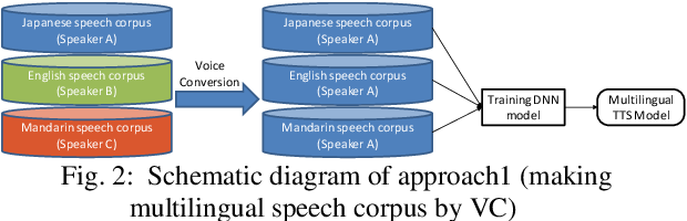 Figure 3 for Building Multi lingual TTS using Cross Lingual Voice Conversion