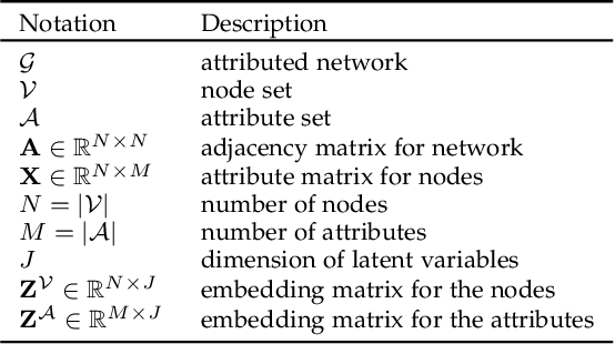 Figure 1 for Variational Co-embedding Learning for Attributed Network Clustering