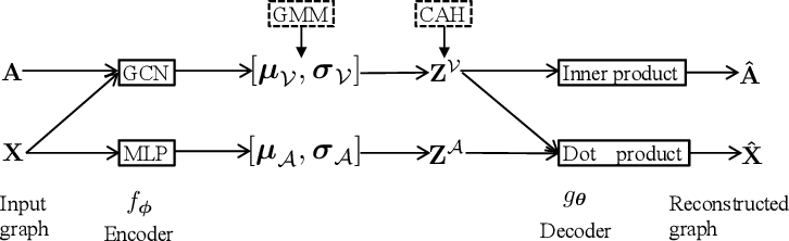 Figure 2 for Variational Co-embedding Learning for Attributed Network Clustering