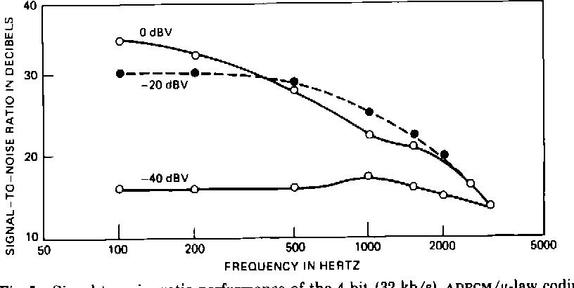 Figure 5 from Digital signal processor: Adaptive