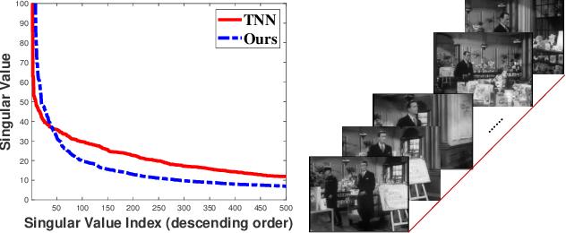 Figure 1 for Tensor Q-Rank: A New Data Dependent Tensor Rank
