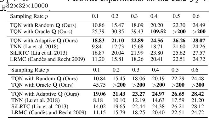 Figure 2 for Tensor Q-Rank: A New Data Dependent Tensor Rank
