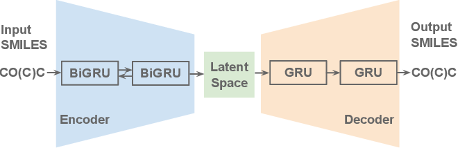 Figure 1 for Re-balancing Variational Autoencoder Loss for Molecule Sequence Generation