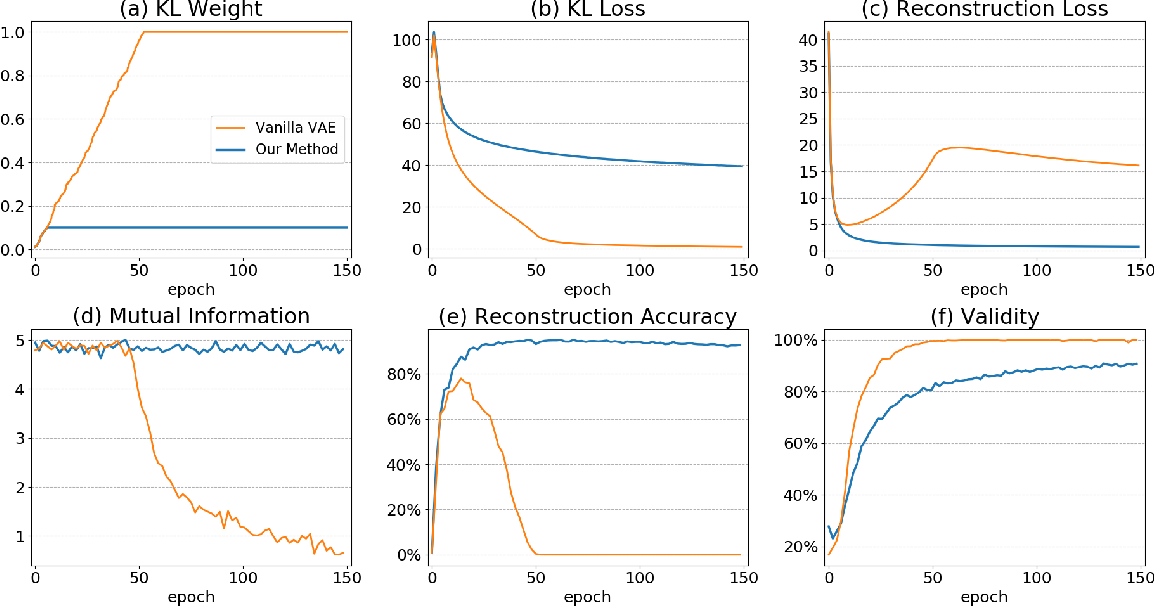 Figure 3 for Re-balancing Variational Autoencoder Loss for Molecule Sequence Generation