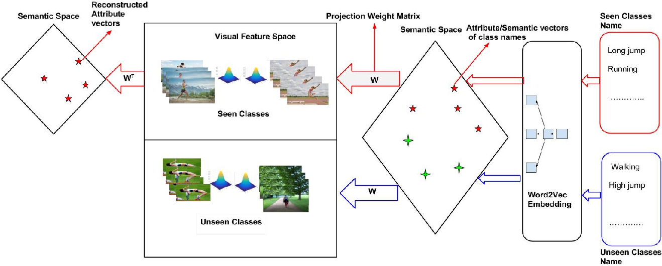 Figure 1 for A Generative Approach to Zero-Shot and Few-Shot Action Recognition