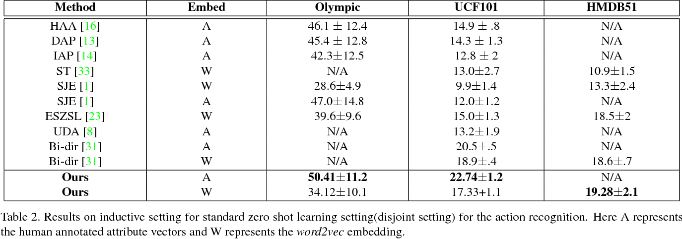 Figure 4 for A Generative Approach to Zero-Shot and Few-Shot Action Recognition