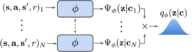 Figure 1 for Efficient Off-Policy Meta-Reinforcement Learning via Probabilistic Context Variables