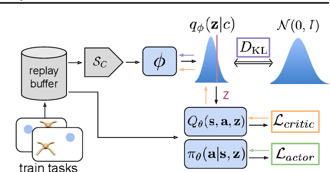 Figure 2 for Efficient Off-Policy Meta-Reinforcement Learning via Probabilistic Context Variables