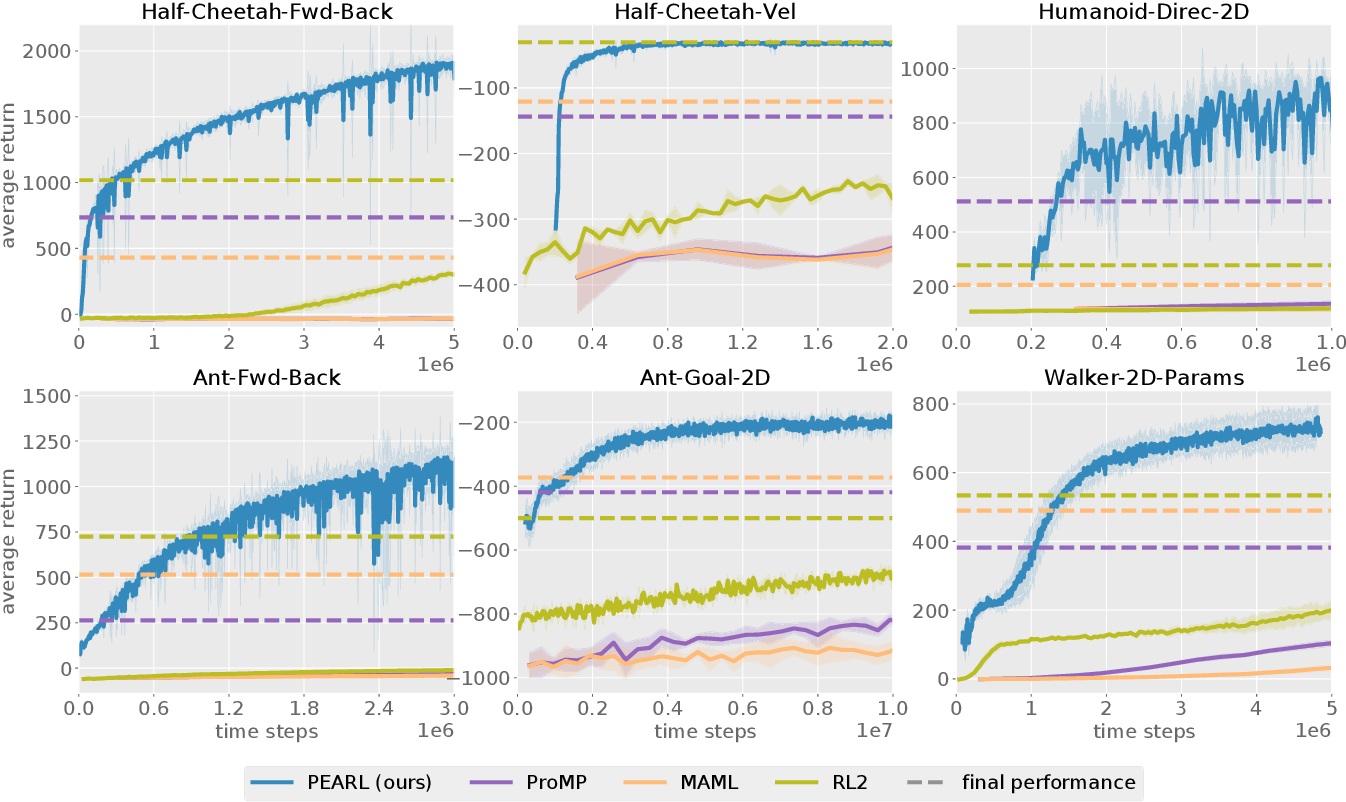 Figure 3 for Efficient Off-Policy Meta-Reinforcement Learning via Probabilistic Context Variables
