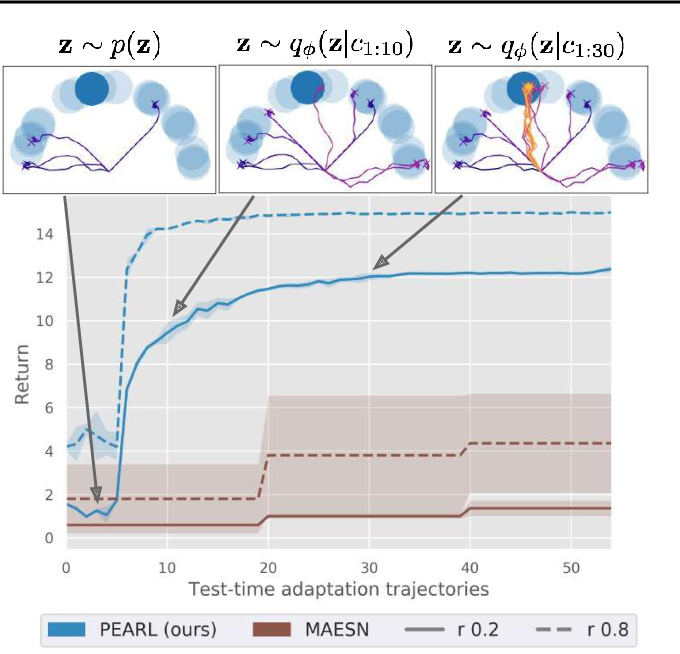 Figure 4 for Efficient Off-Policy Meta-Reinforcement Learning via Probabilistic Context Variables