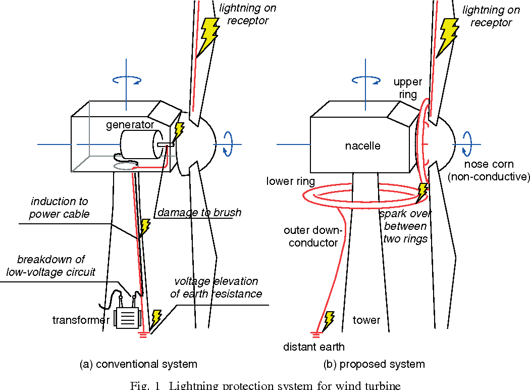 A New Lightning Protection System For Wind Turbines Using Two Ring Turbine Wiring Schematic Figure 1