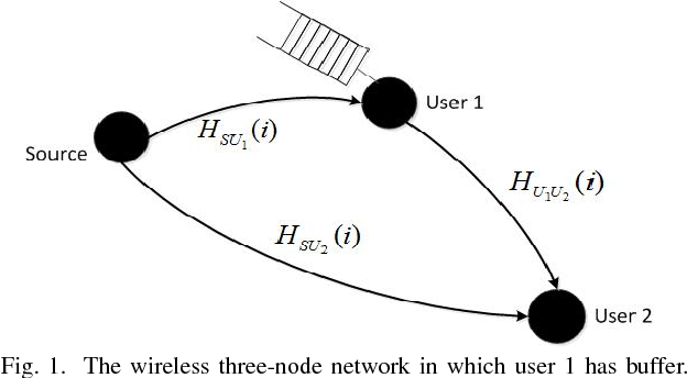 Fig. 1. The wireless three-node network in which user 1 has buffer.