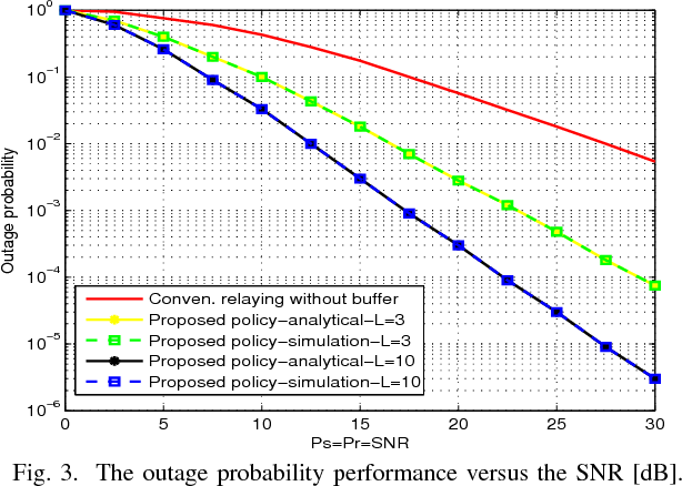 Fig. 3. The outage probability performance versus the SNR [dB].
