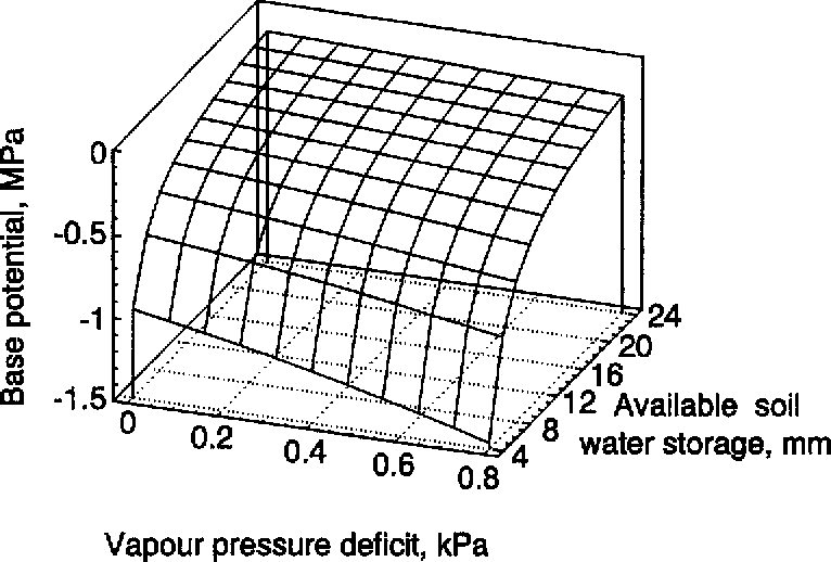 investigating water potential of swed An unintended case study while investigating the effects of forage and stress on pullets during rearing  for example, non-confined hens may have poorer health and lower productivity, which are potential disincentives for capital  and 20 cm distant (ie, horizontal axis) from the perch below feed and water were provided ad libitum via a.