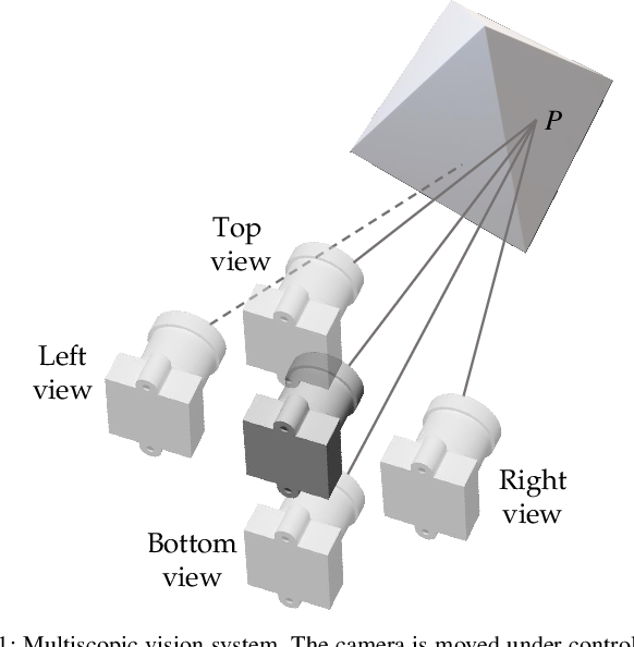 Figure 1 for Active Perception with A Monocular Camera for Multiscopic Vision