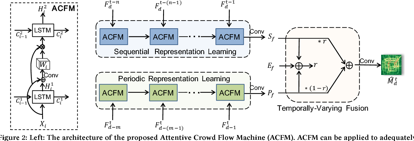 Figure 3 for Attentive Crowd Flow Machines
