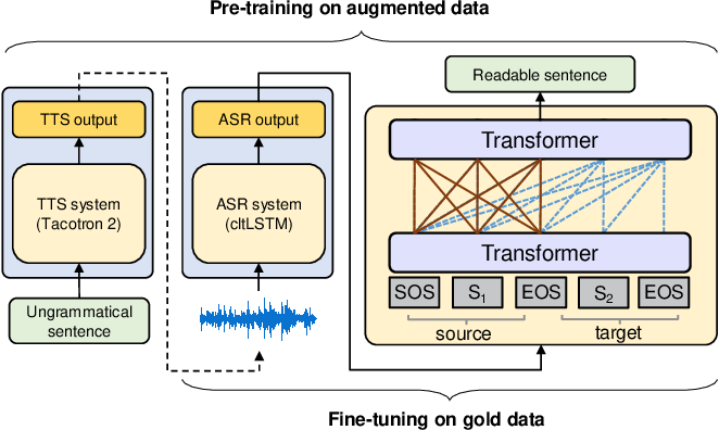 Figure 1 for Generating Human Readable Transcript for Automatic Speech Recognition with Pre-trained Language Model