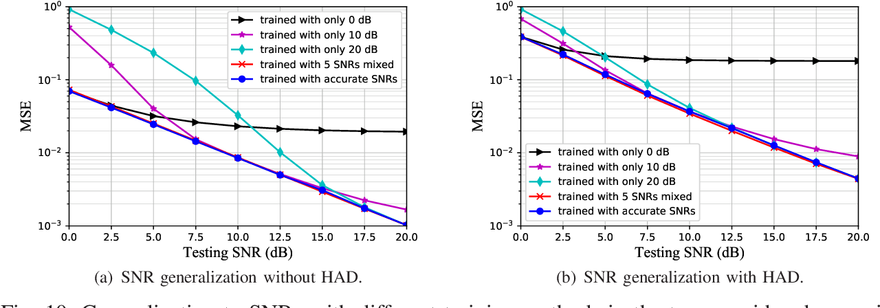 Figure 2 for An Attention-Aided Deep Learning Framework for Massive MIMO Channel Estimation