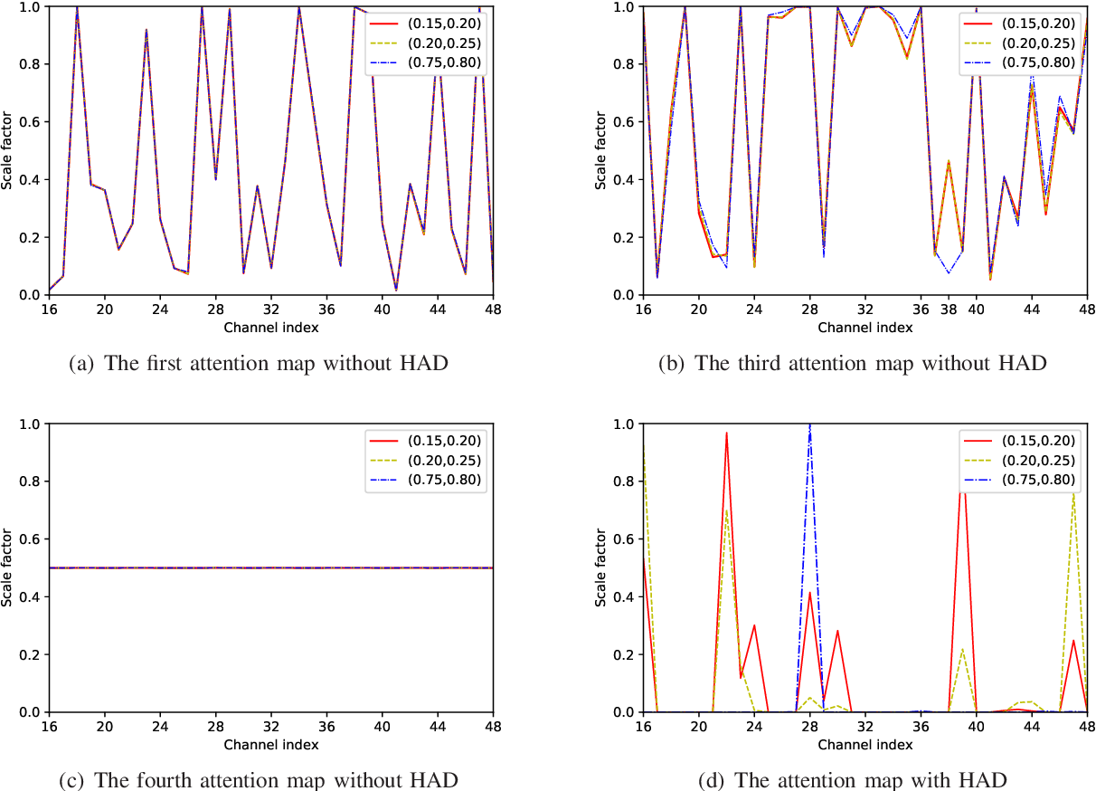 Figure 3 for An Attention-Aided Deep Learning Framework for Massive MIMO Channel Estimation