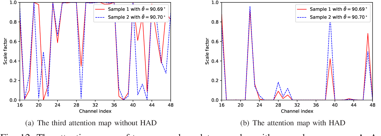Figure 4 for An Attention-Aided Deep Learning Framework for Massive MIMO Channel Estimation