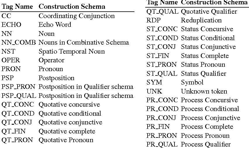 Table 3 from Construction Grammar Based Annotation Framework