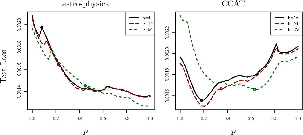 Figure 1 for Better Mini-Batch Algorithms via Accelerated Gradient Methods