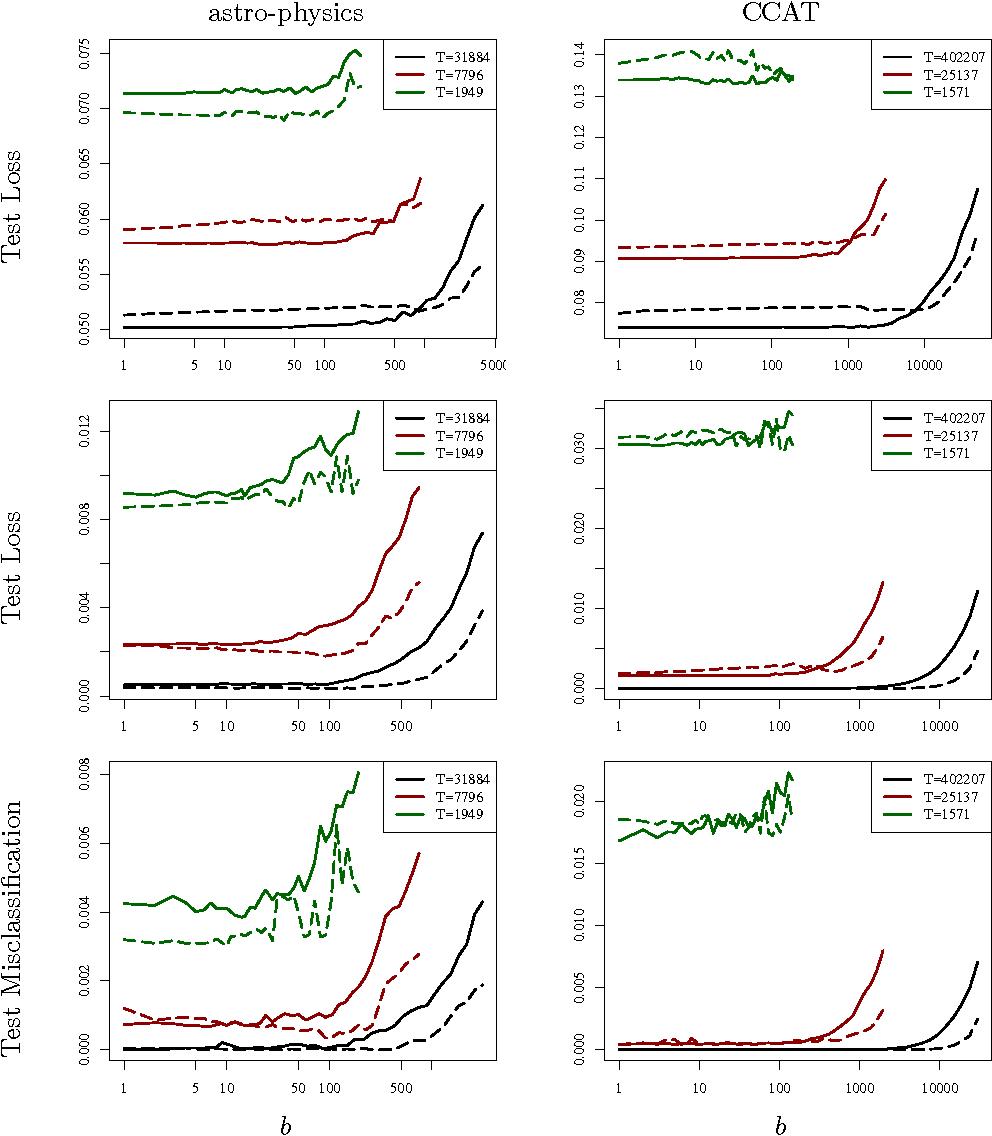 Figure 2 for Better Mini-Batch Algorithms via Accelerated Gradient Methods