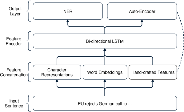 Figure 1 for Evaluating the Utility of Hand-crafted Features in Sequence Labelling