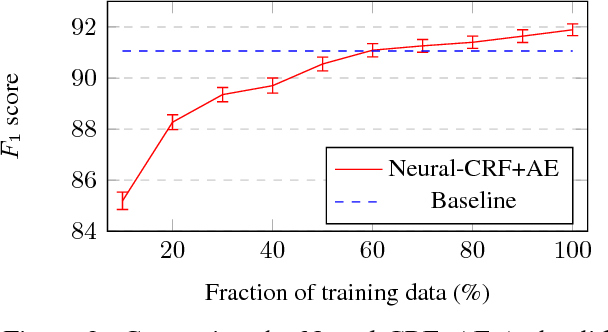 Figure 4 for Evaluating the Utility of Hand-crafted Features in Sequence Labelling