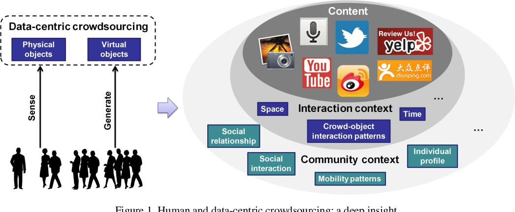 Figure 1 for From Crowdsourcing to Crowdmining: Using Implicit Human Intelligence for Better Understanding of Crowdsourced Data