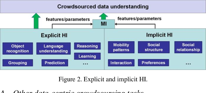 Figure 3 for From Crowdsourcing to Crowdmining: Using Implicit Human Intelligence for Better Understanding of Crowdsourced Data