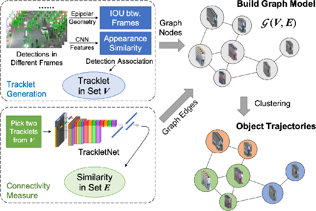 Figure 1 for Exploit the Connectivity: Multi-Object Tracking with TrackletNet