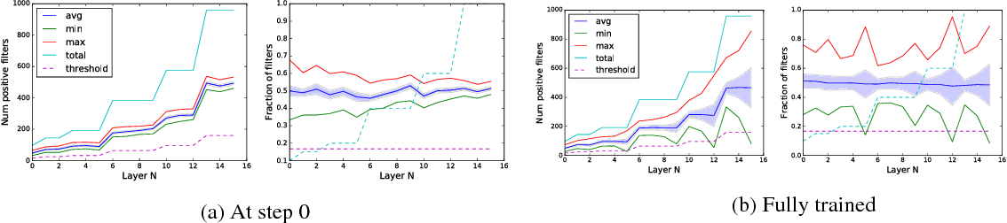 Figure 3 from Inverted Residuals and Linear Bottlenecks: Mobile