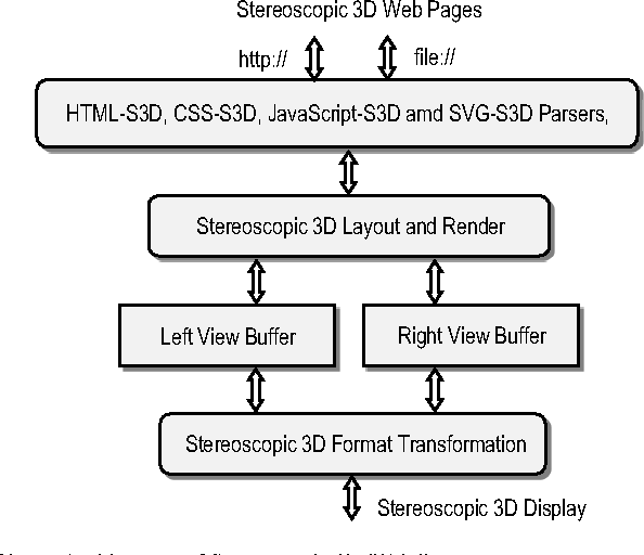 Stereoscopic 3D Web: From idea to implementation - Semantic Scholar