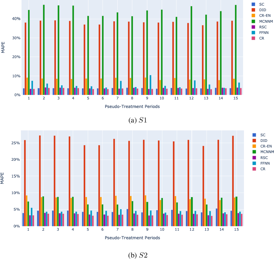 Figure 4 for Estimating the Impact of an Improvement to a Revenue Management System: An Airline Application