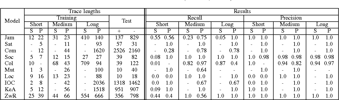 A pattern-based approach to parametric specification mining