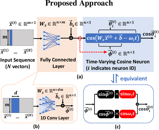 Figure 1 for Oscillatory Fourier Neural Network: A Compact and Efficient Architecture for Sequential Processing