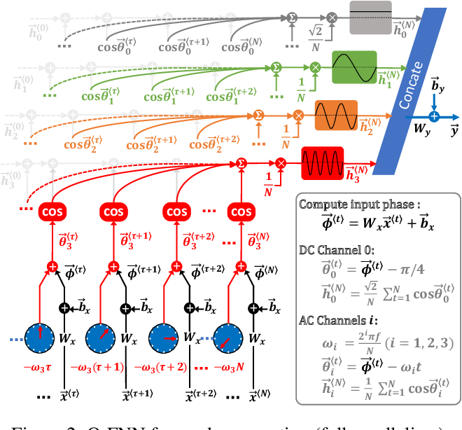 Figure 3 for Oscillatory Fourier Neural Network: A Compact and Efficient Architecture for Sequential Processing