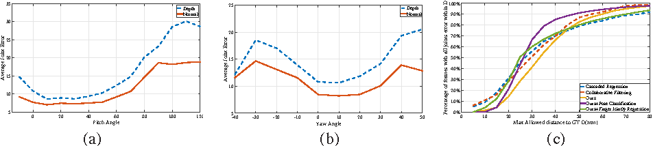 Figure 4 for Direction matters: hand pose estimation from local surface normals